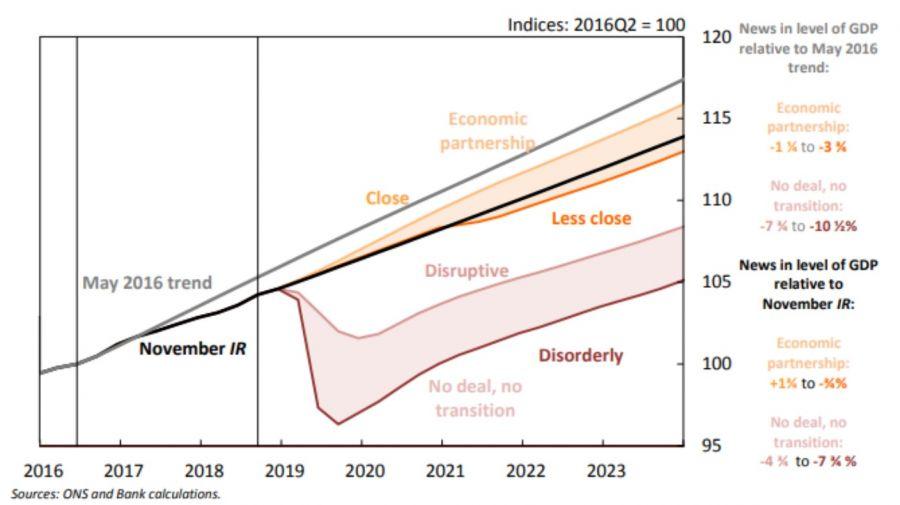 ภาพเศรษฐกิจโลกก่อน 2019