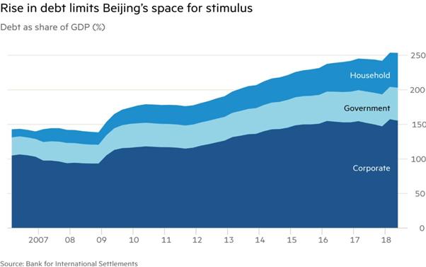 วิกฤติจีน จะย้อนรอย 'ซับไพร์มสหรัฐ'?