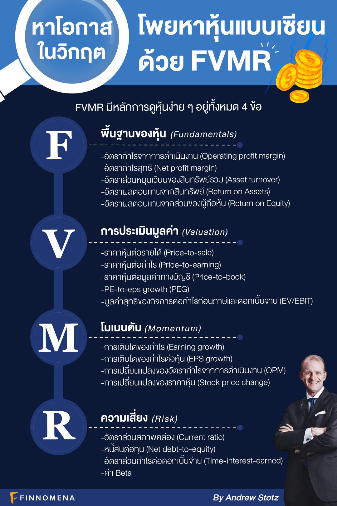 หาโอกาสในวิกฤต หาหุ้นแบบเซียนด้วย FVMR