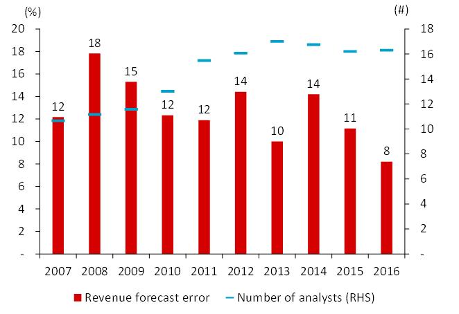 การคาดการณ์รายได้บริษัทสูงเกินไป: ภัยร้ายของการประเมินมูลค่าหุ้น