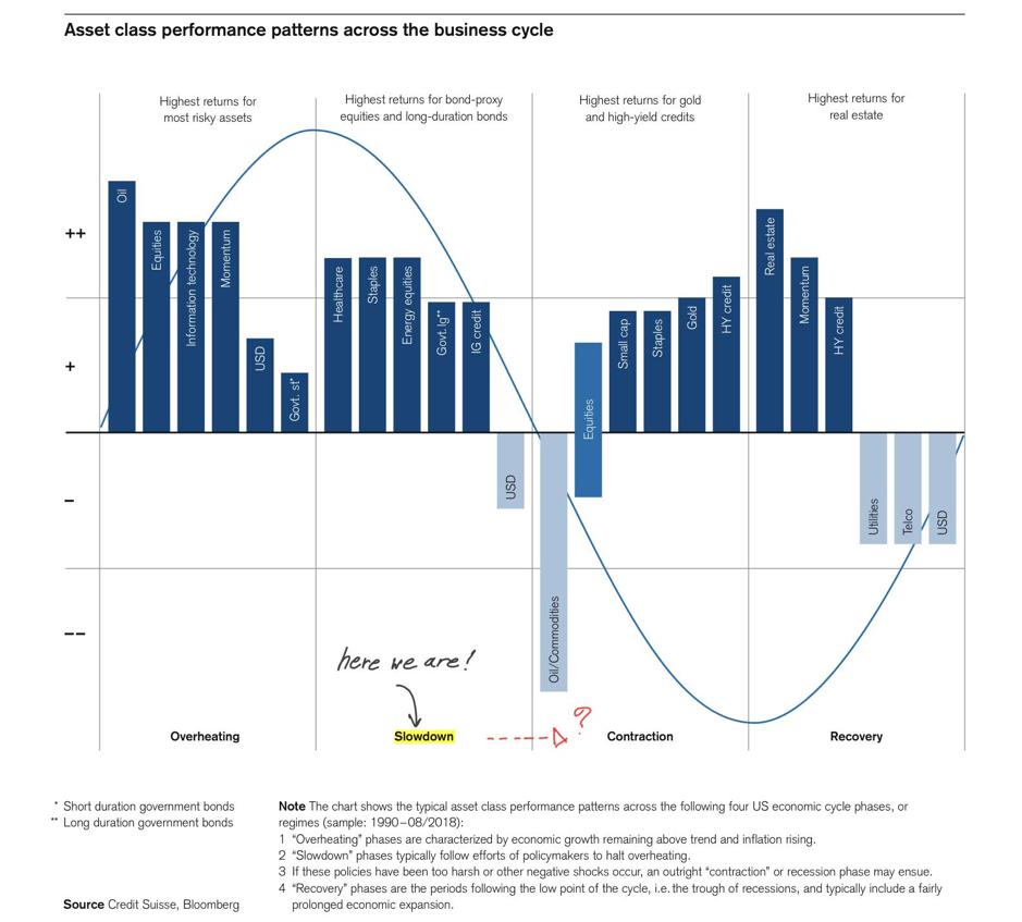 เราอยู่ที่จุดไหนของวัฏจักรเศรษฐกิจโลก และสินทรัพย์ชนิดใดจะมาแรงในปี 2562