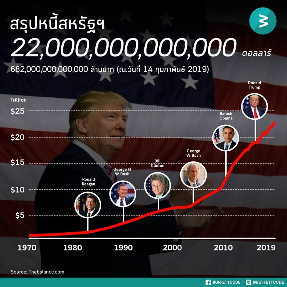 22 ล้านล้าน ฟองสบู่ที่รอวันแตก หนี้ที่รอวันชดใช้ ใครจะรับผิดชอบ?