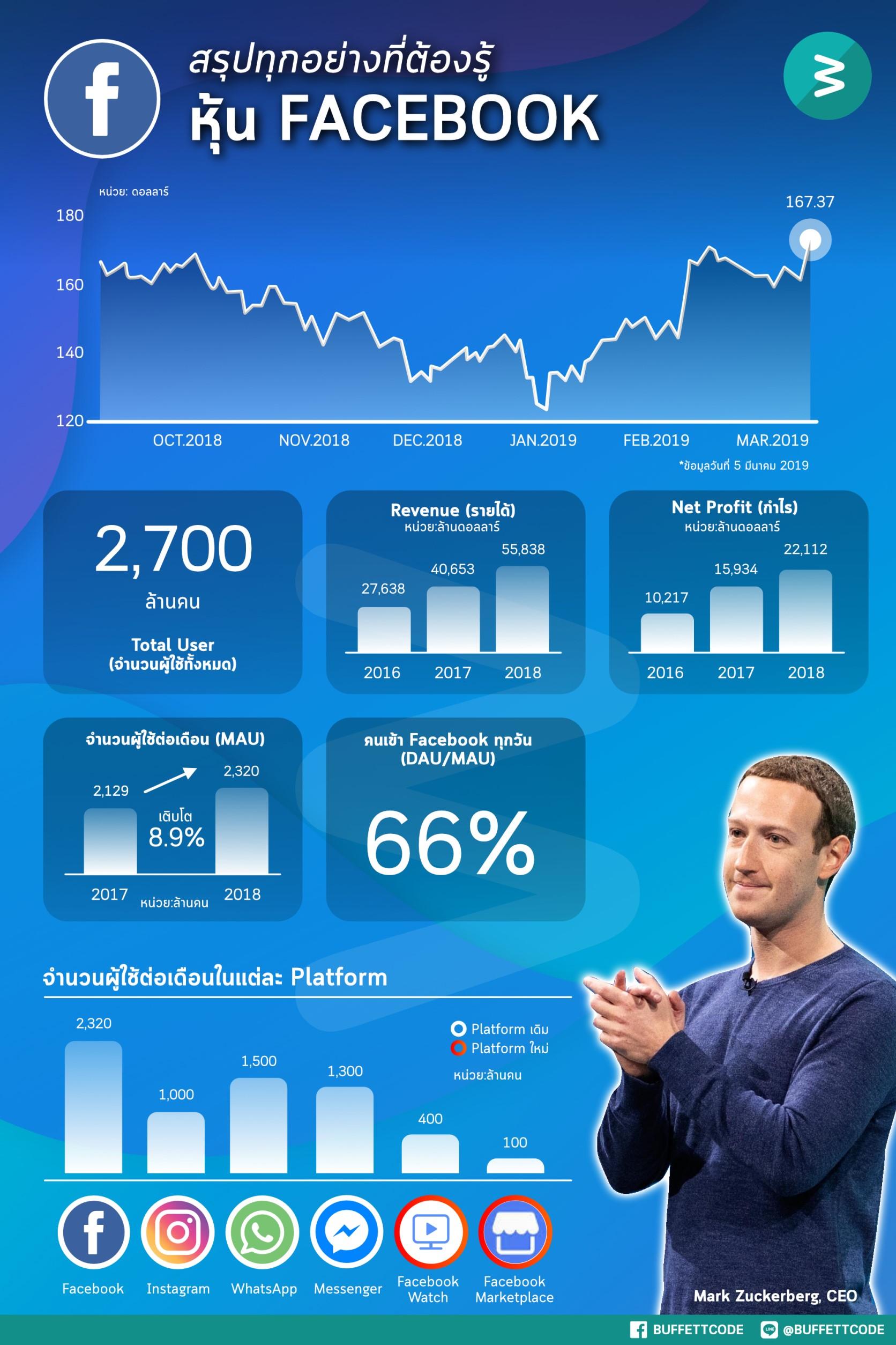 สรุปทุกอย่างที่ต้องรู้ หุ้น Facebook