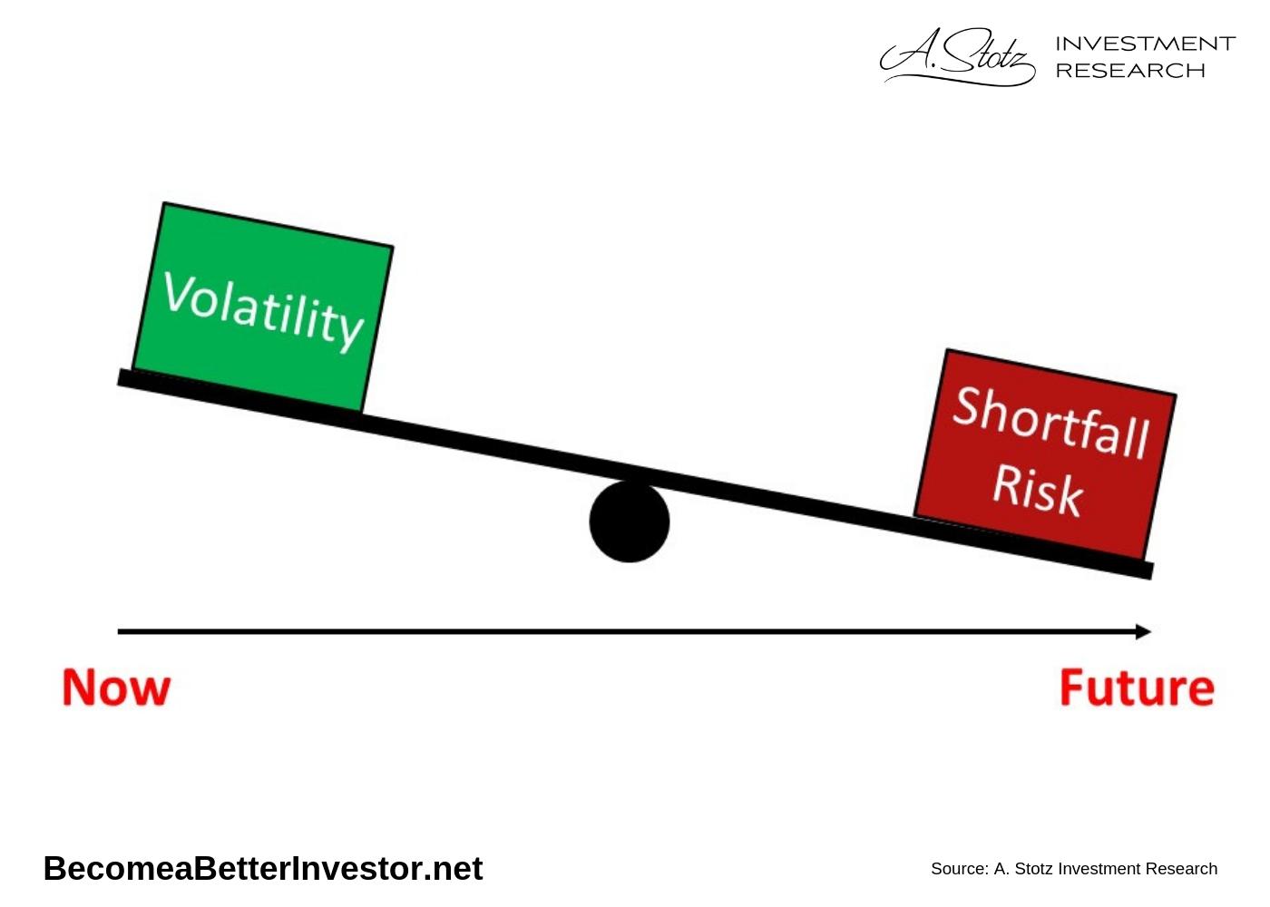 ความเสี่ยง 2 ประเภทในการลงทุน: มีประเภทหนึ่งสำคัญ และเราต้องให้ความสนใจ!
