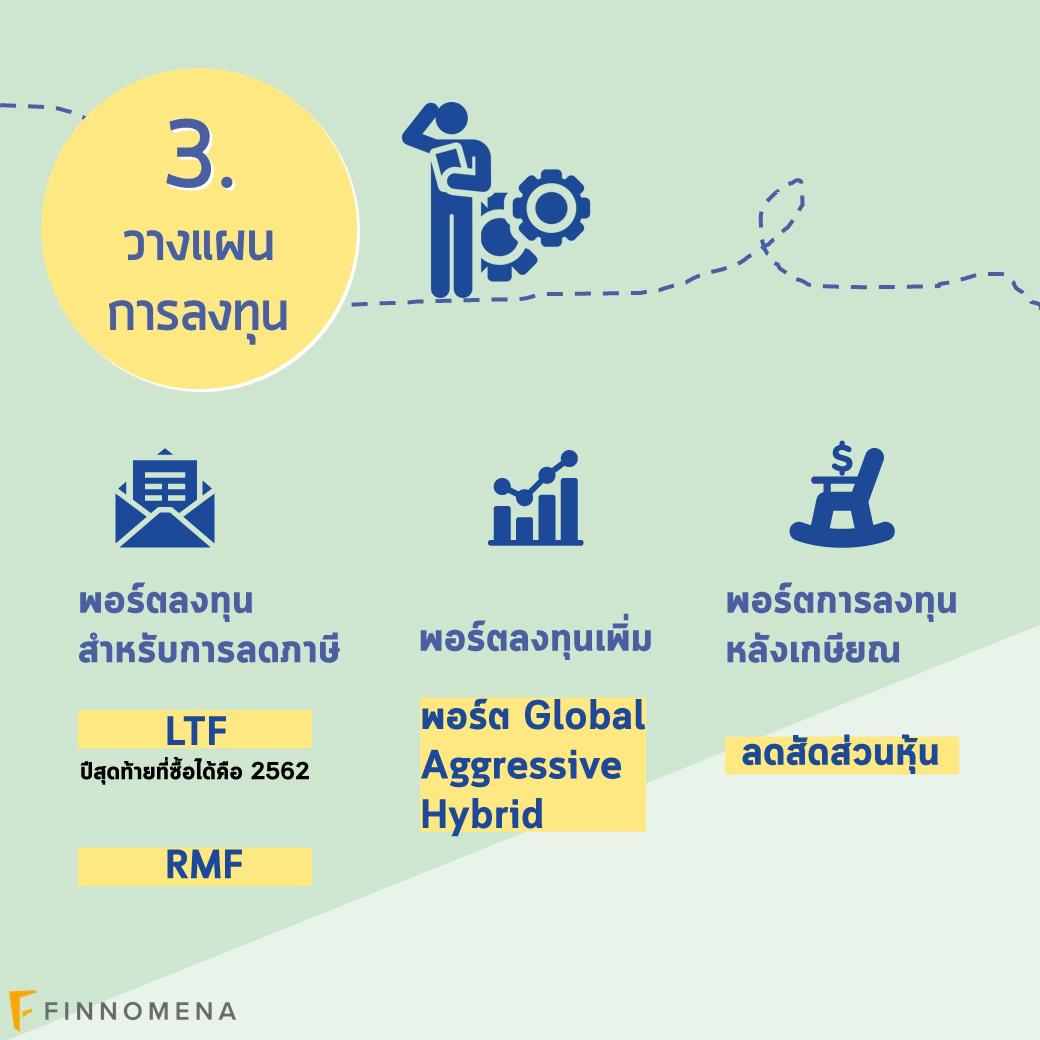 กรณีศึกษา: 4 ขั้นตอนวางแผนเกษียณของคุณหมอ (แค่ LTF RMF ไม่พอ!)