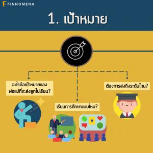 4 ขั้นตอนวางแผนการเงินเพื่อการศึกษาบุตรของนักธุรกิจ