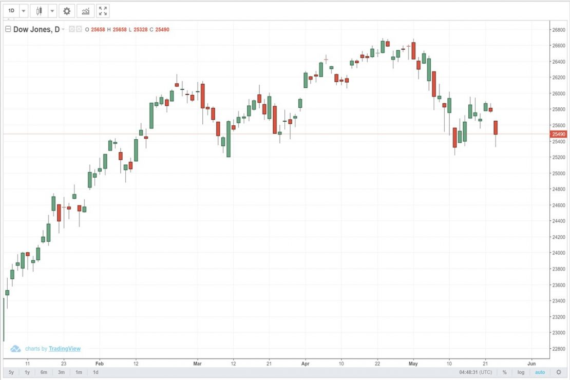 ตลาดหุ้นสหรัฐฯ อ่วม!! ดาวน์โจนส์ร่วงกว่า 286 จุด!!