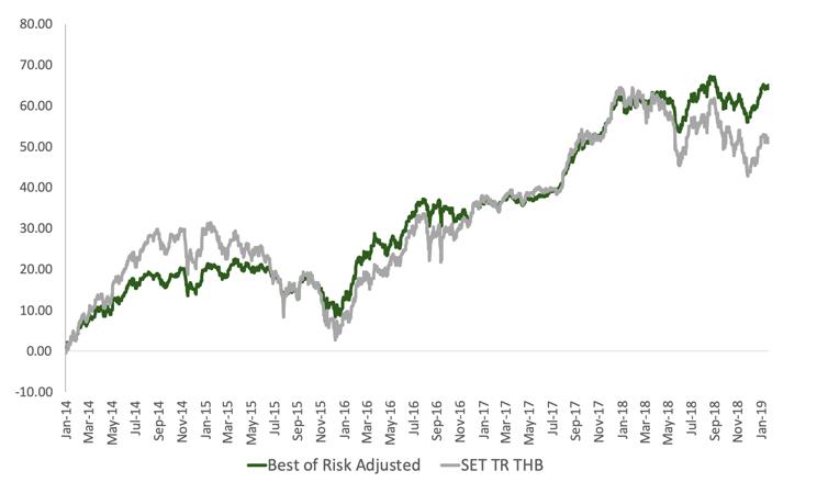 หุ้นคู่อสังหาฯ มุ่งเน้นผลตอบแทนภายใต้เสถียรภาพ ด้วย Best of Risk-Adjusted Return