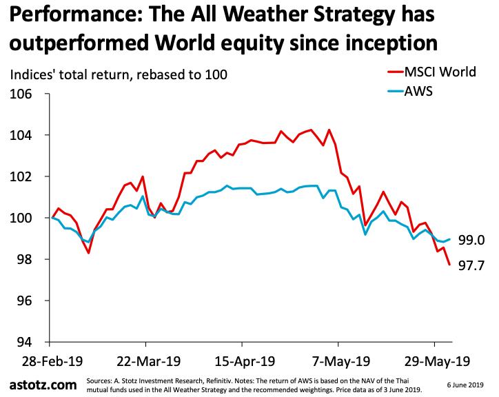 All Weather Strategy ประจำไตรมาสสอง 2019: หุ้นยังผันผวนท่ามกลางสงครามการค้า