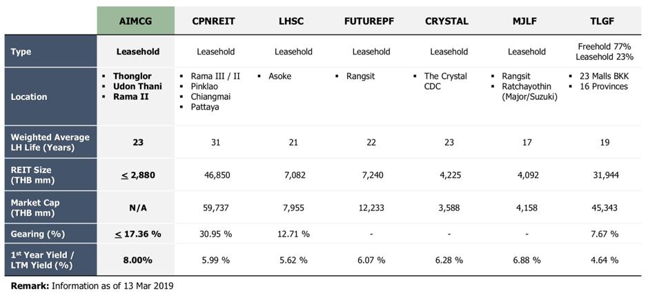 ทำเลดีมีชัยไปกว่าครึ่ง ลงทุนในสุดยอดไลฟ์สไตล์มอลล์กับ AIMCG ข้อมูลกองทรัสต์ IPO ดีๆ เพื่อลูกค้า FINNOMENA
