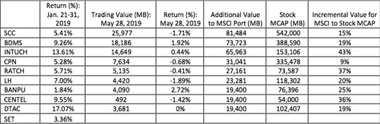 ลงทุนให้โดน เมื่อปรับพอร์ต MSCI Thailand