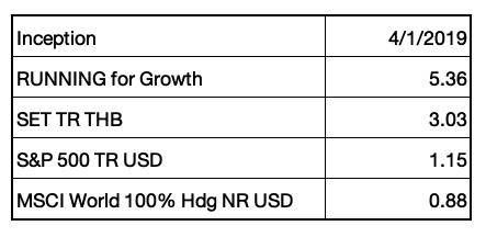 RUNNING for Growth ประจำครึ่งปีแรก (2019): เติบโตอย่างมีนัยยะ พร้อมรับอานิสงส์เมกะเทรนด์