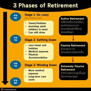 รู้จัก 3 Phases of Retirement ก่อนวางแผนเกษียณ