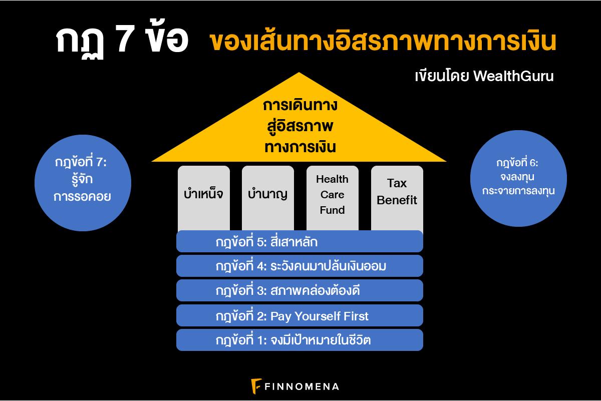(เงินล้าน) กฏ 7 ข้อของเส้นทางอิสรภาพทางการเงิน