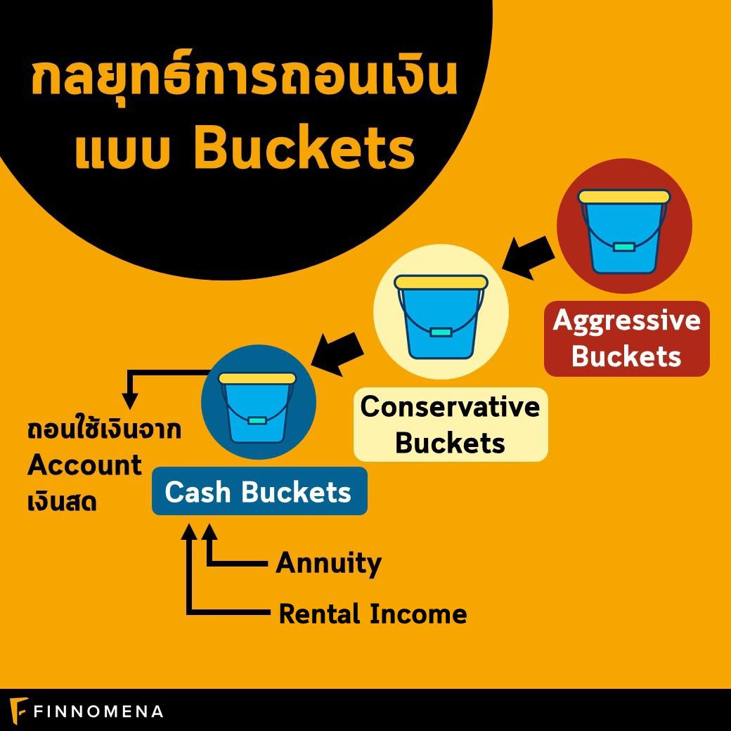 """กลยุทธ์ถอนเงินแบบ """"3 Buckets"""" สำหรับคนเกษียณ"""