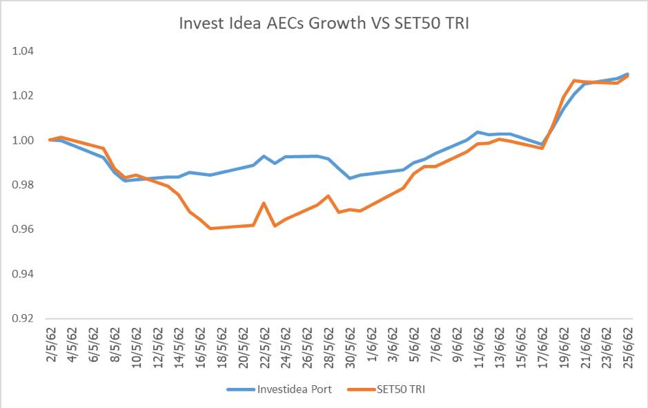ASEAN Growth ประจำครึ่งปีแรก (2019):