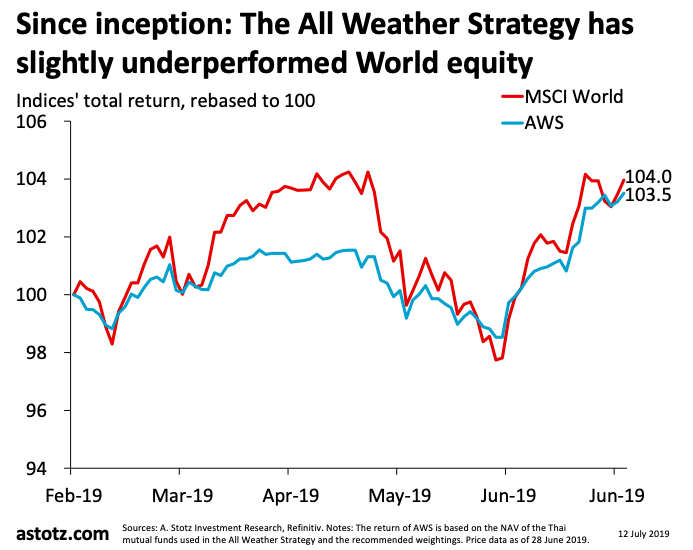 All Weather Strategy มิถุนายน 2019: ผันผวนน้อยกว่าหุ้นโลก ยังคงจับตามองสหรัฐฯ อย่างใกล้ชิด