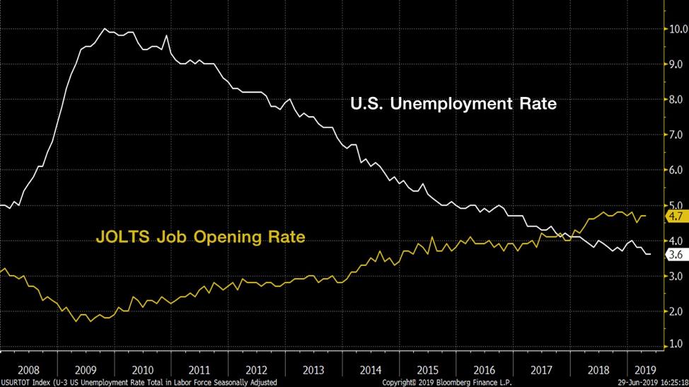FINNOMENA PORT Strategy ครึ่งปี 2019: The End of Rising Interest Rate Era