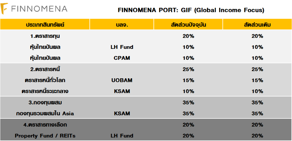 FINNOMENA PORT Strategy ครึ่งปี 2019: The End of Rising Interest Rate Era