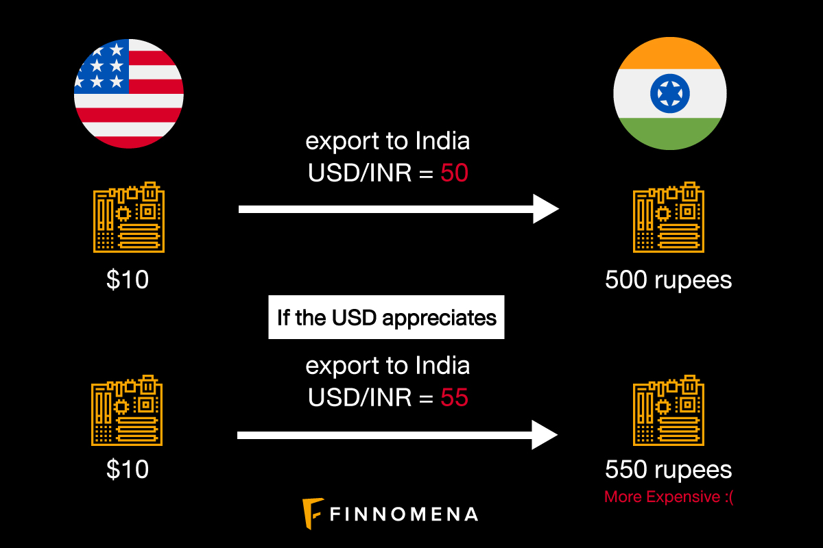 Currency Appreciation & Depreciation: How Does It Affect Exports and Imports?