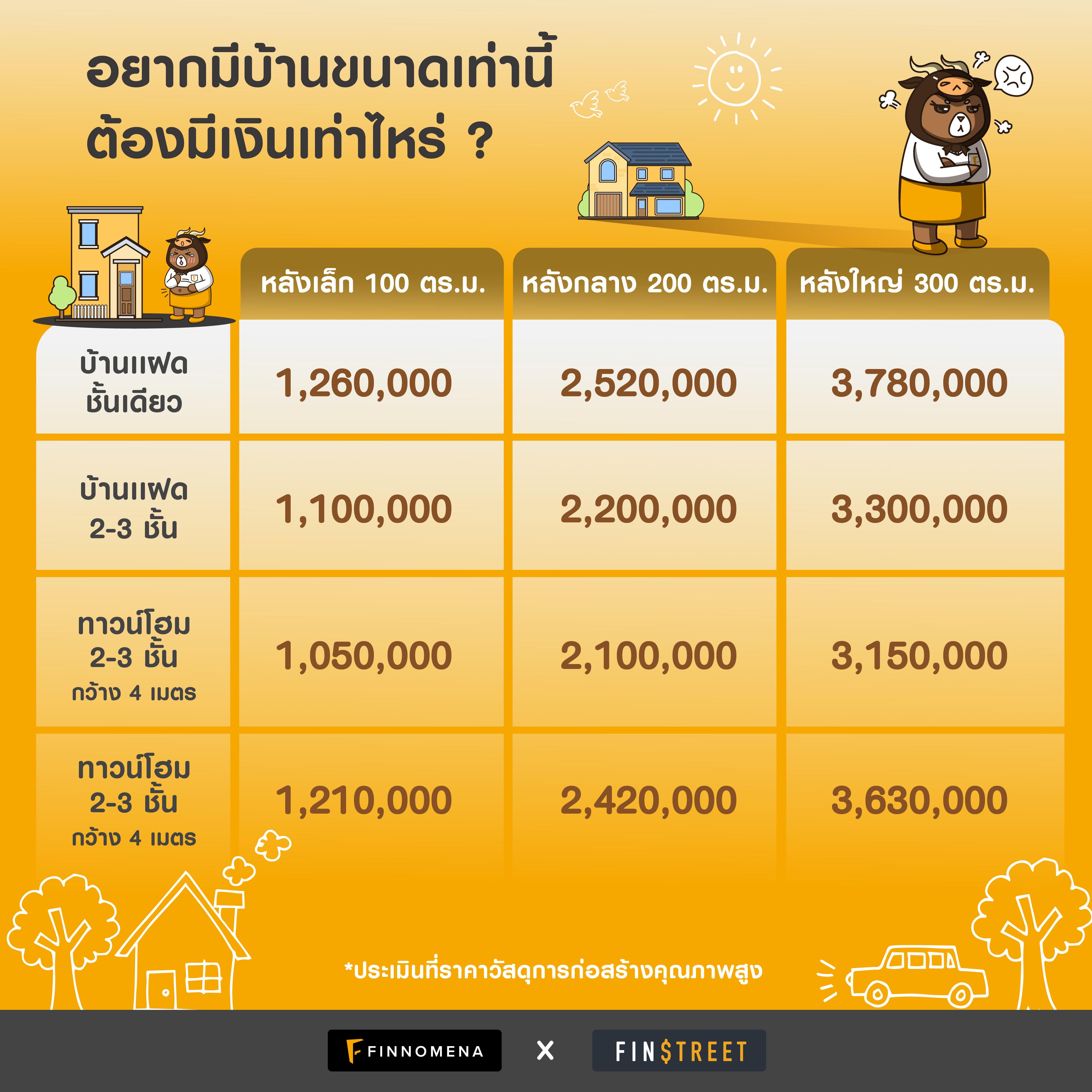อยากมีบ้านขนาดเท่านี้ ต้องมีเงินเท่าไหร่?