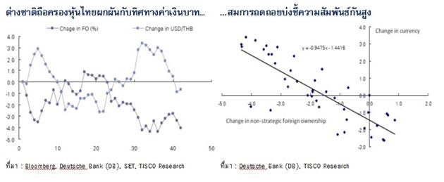 5 ปัจจัย ที่ทำให้ต่างชาติ ซื้อหุ้นไทยช่วงครึ่งปีหลัง (ฉบับเจาะลึก)
