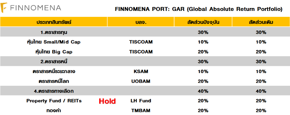 FINNOMENA PORT Strategy เดือนสิงหาคม : The First Rate Cut in 11 Years (The Turning Point)