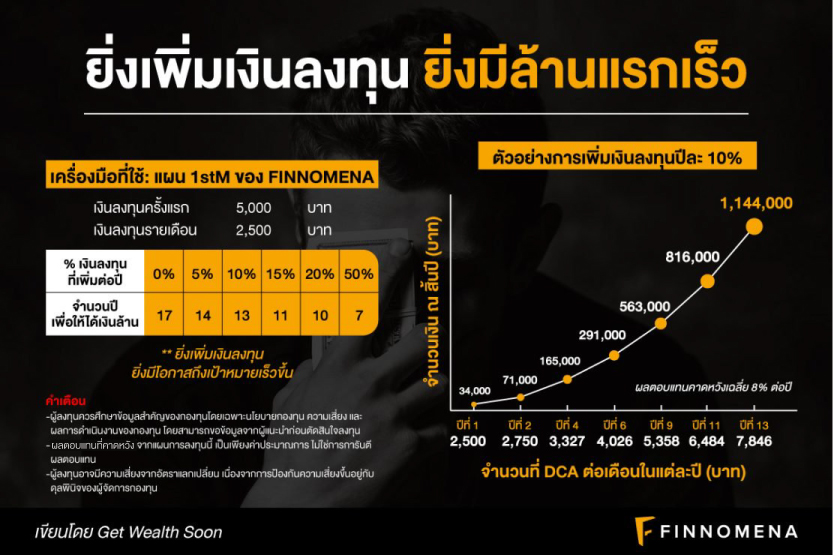 (เงินล้าน) ยิ่งเพิ่มเงินลงทุน ยิ่งมีล้านแรกเร็ว