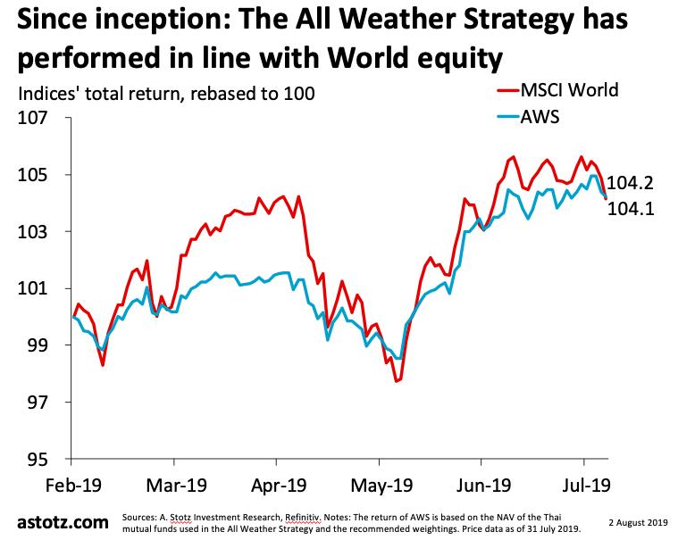 All Weather Strategy กรกฎาคม 2019: เฟดลดดอกเบี้ย ลุ้นดอลลาร์อ่อน ทอง&หุ้นอาจได้แรงหนุน