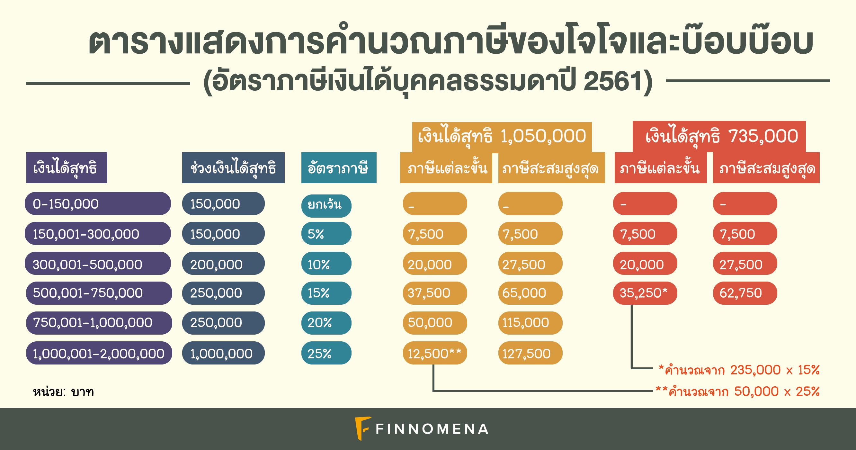 (เงินล้าน) ลดหย่อนกับไม่ลดหย่อนภาษี...อย่างไหนดีกว่ากัน?