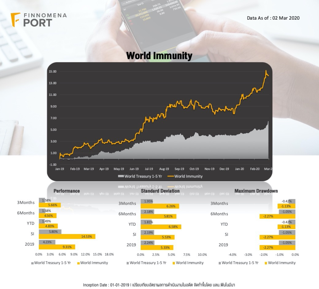 Immunity พอร์ตการลงทุนจากแนวคิด All-Weather ใช้ประโยชน์จากการกระจายการลงทุนและเน้นสมดุลความเสี่ยงของสินทรัพย์