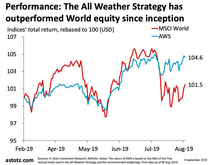 All Weather Strategy สิงหาคม 2019: เพิ่มสัดส่วนหุ้นยุโรป ลดตราสารหนี้ลง