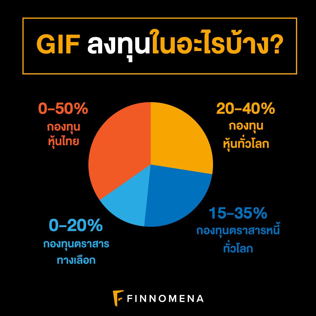 ลงทุนใน GIF: รับกระแสเงินสดรายเดือน!!