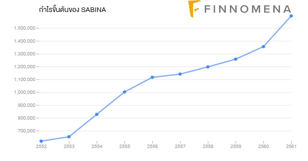"""เฟ้นหาหุ้นต่ำกว่ามูลค่าลงทุนระยะยาว ... """"ทำไมหุ้น SABINA ถึงเติบโต ?"""""""