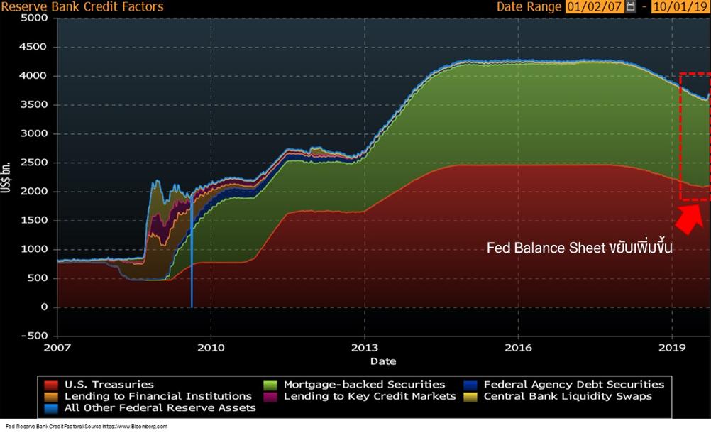 FINNOMENA PORT Strategy เดือนตุลาคม : Prepare for the next rally with The return of quantitative easing