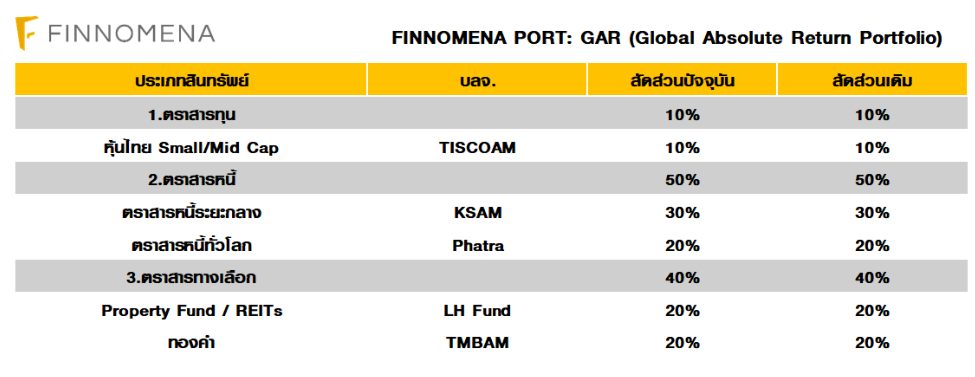 FINNOMENA PORT Strategy เดือนตุลาคม : Prepare for the next rally with The return of quantitative easing