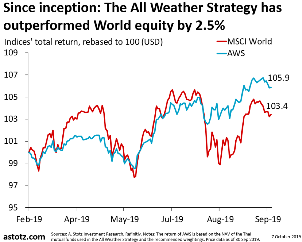 All Weather Strategy กันยายน 2019