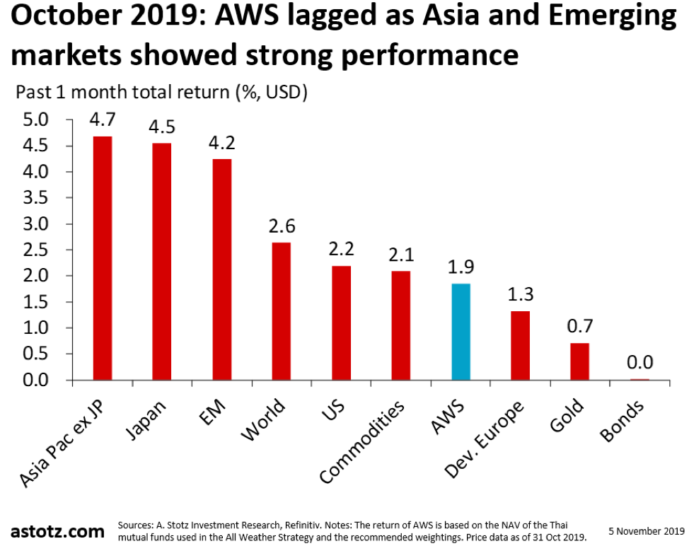 All Weather Strategy ตุลาคม 2019: เอเชียและตลาดกำลังพัฒนา มีความแข็งแกร่ง