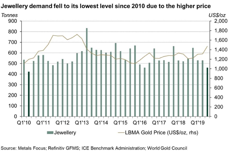 (เงินล้าน) แนวโน้มราคาทองคำจะเป็นอย่างไร? ติดตามผ่าน Demand - Supply ทองคำทั่วโลก