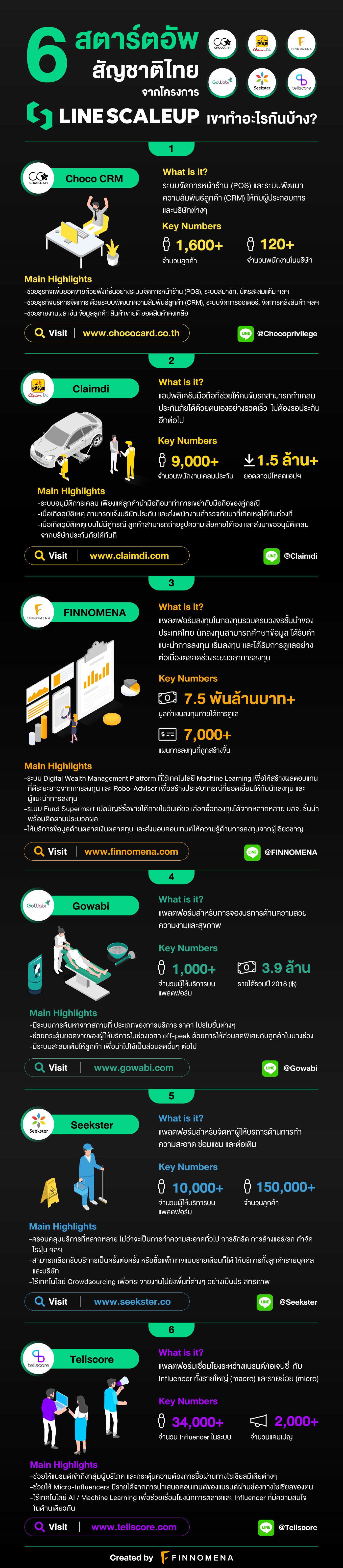 6 สตาร์ตอัพสัญชาติไทย จากโครงการ LINE ScaleUp เขาทำอะไรกันบ้าง?
