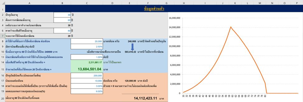 (เงินล้าน) ทำไมเงินเกษียณที่เตรียมไว้ ส่วนใหญ่ไม่พอใช้?