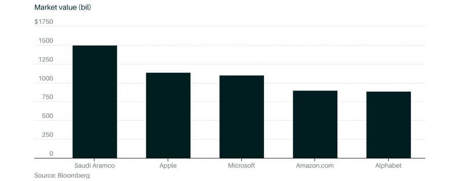 การ IPO หุ้นขนาดใหญ่ที่สุดในโลก