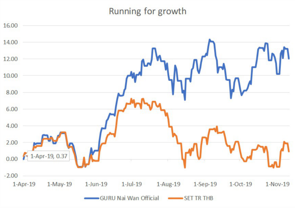 ยิ้มน้อย ๆ ในใจ พอร์ต RUNNING For Growth ถึงเวลาปรับพอร์ตครั้งใหม่แล้ว ประจำพฤศจิกายน 2562