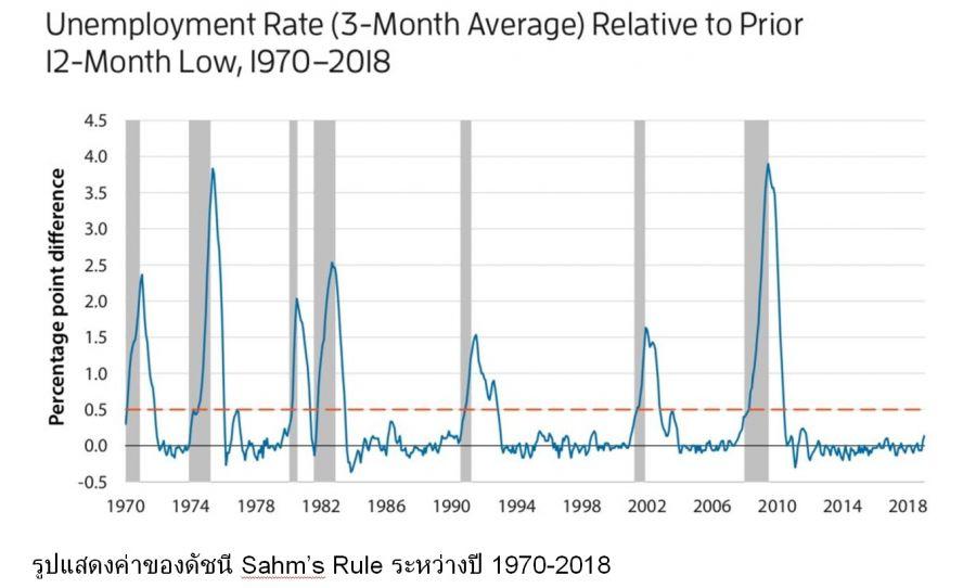 รู้จัก Sahm's Rule กู้เศรษฐกิจ
