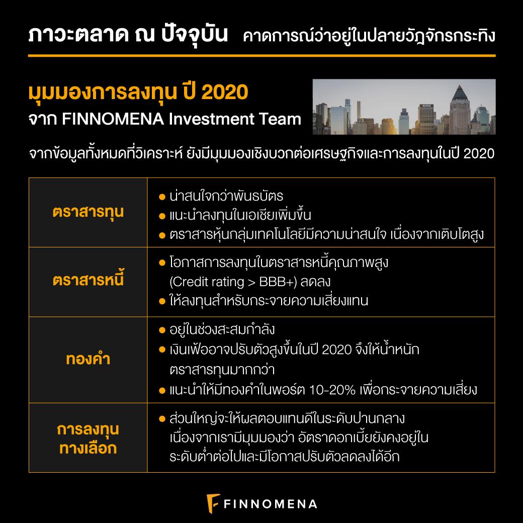 """""""ปี 2020 ลงทุนอะไรดี?"""" : มุมมองการลงทุนปี 2020 โดย FINNOMENA Investment Team"""