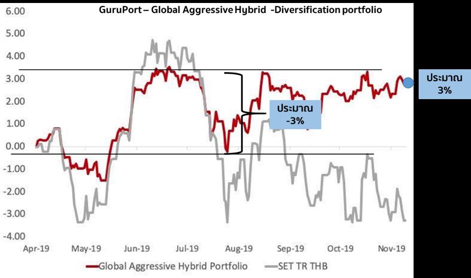 ลงทุนแบบเจาะกลุ่ม หรือกระจายดี?: กรณีศึกษา GURUPORT – Global Aggressive Hybrid ปะทะ Running for Growth