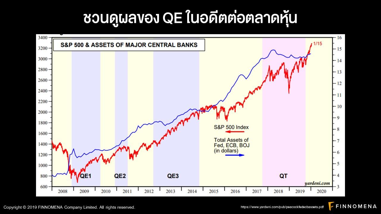 มือที่มองไม่เห็น!! อาวุธลับดันตลาดของ FED ตลาดหุ้นดีดขึ้นนิวไฮ!! หลังได้ยาแรงอย่าง QE ลับ