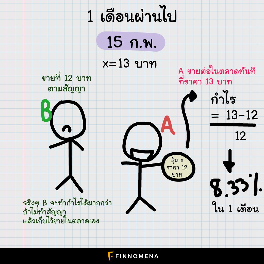 (เงินล้าน) ตราสารอนุพันธ์ (Derivative) คืออะไร? I เงินล้านไม่ยาก หากรู้จักสินทรัพย์ทางการเงิน (ตอนที่ 4)