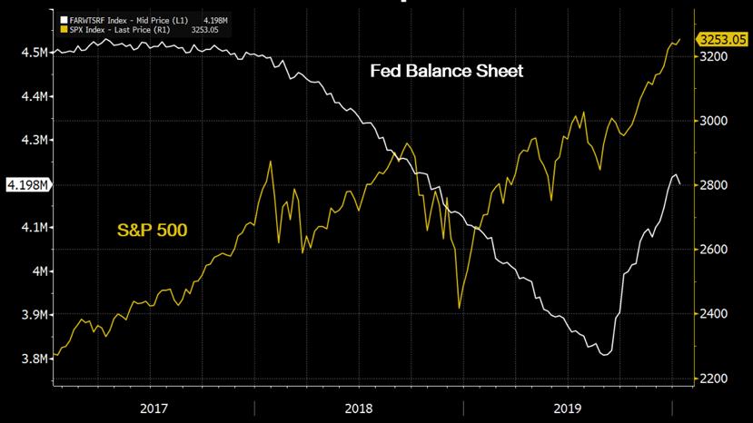 เมื่อ FED ทำ QE รูปแบบใหม่นักลงทุนจะติดตามได้อย่างไร