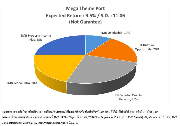 TMBAM Quality Mega Theme Portfolio